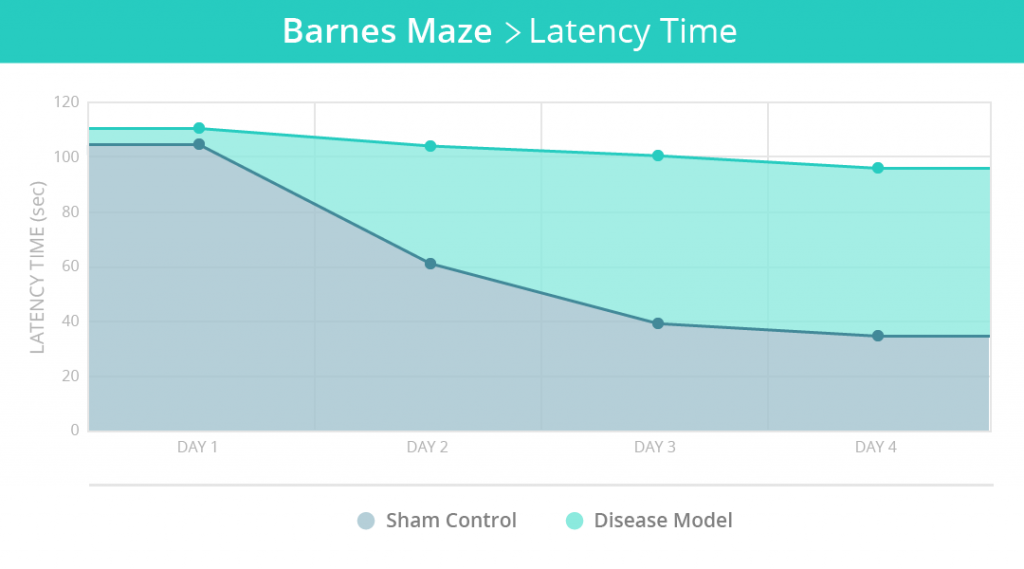 MazeEngineers_Graphs_Barnes Maze 1A