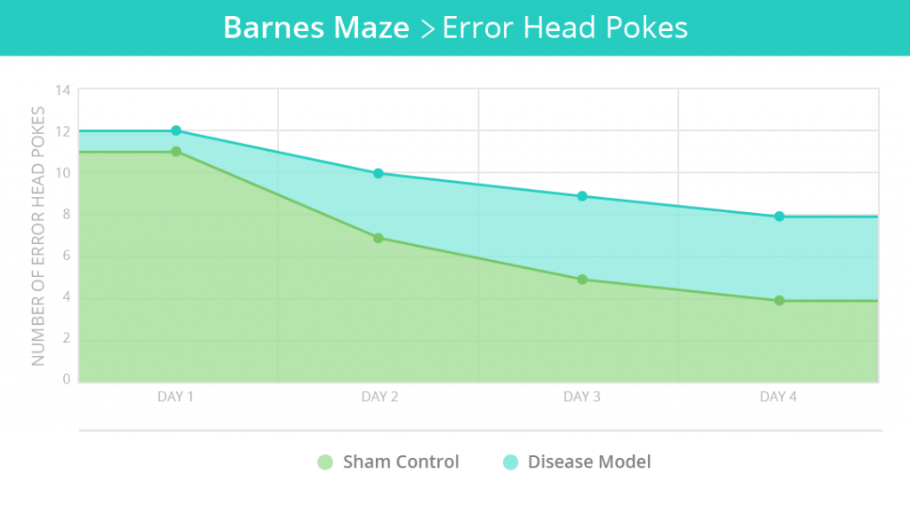 MazeEngineers_Graphs_Barnes Maze 1B