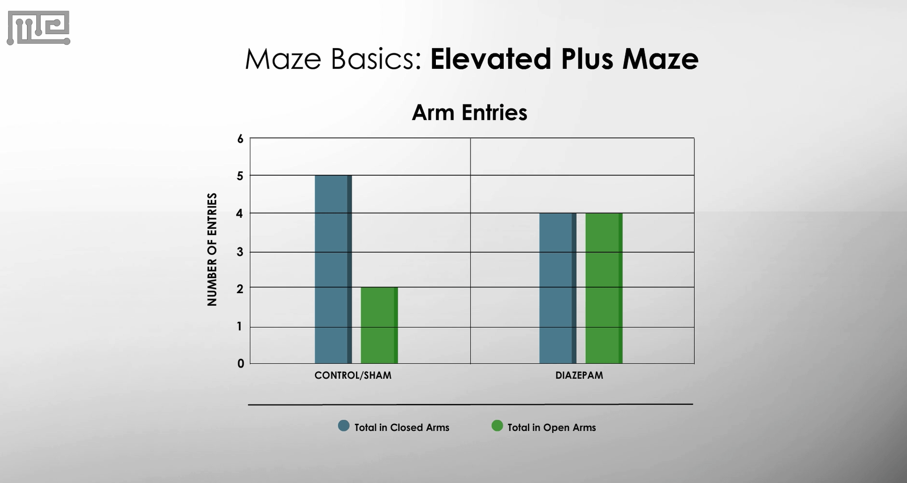 Elevated Plus Maze Apparatus graph