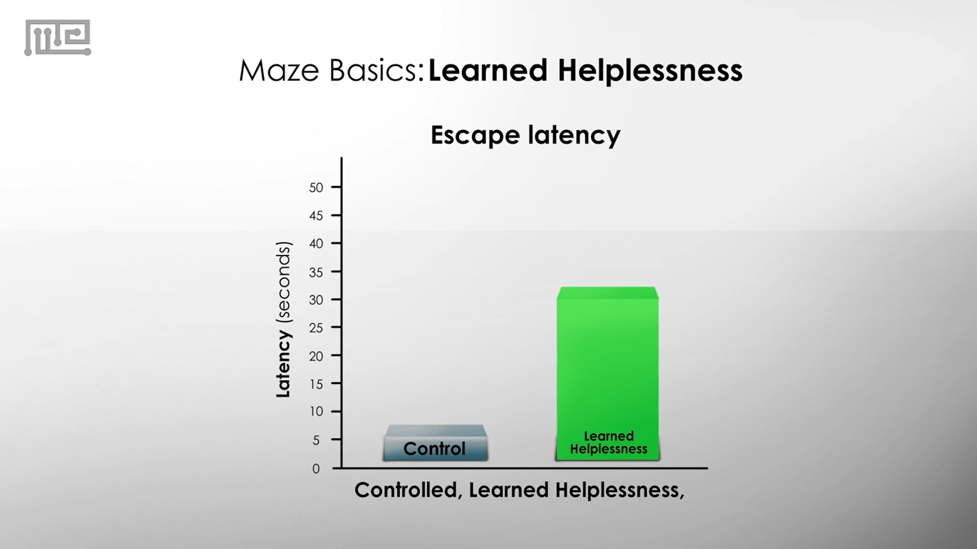 Learned Helplessness escape latency