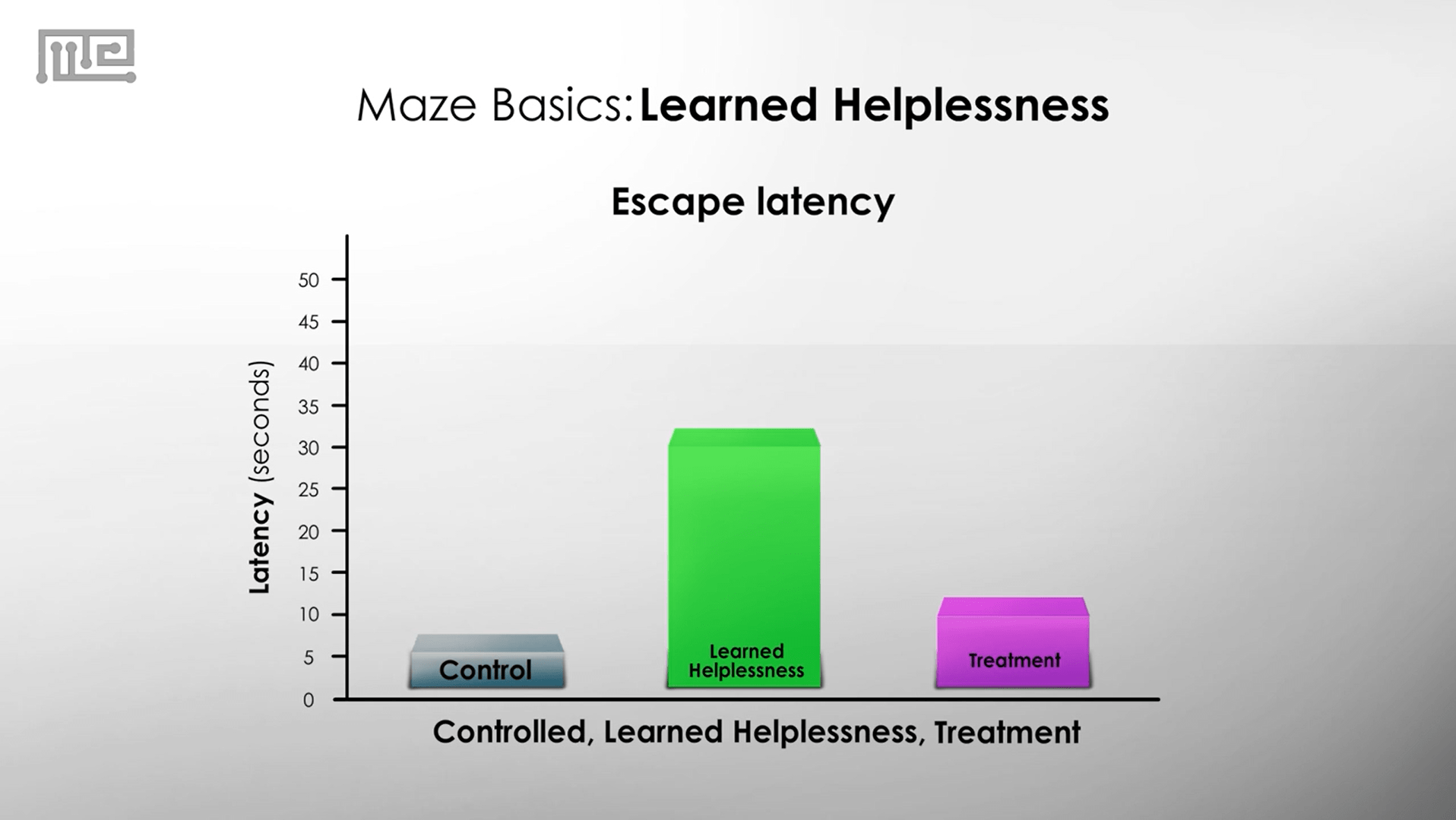 Learned Helplessness treatment and escape latency