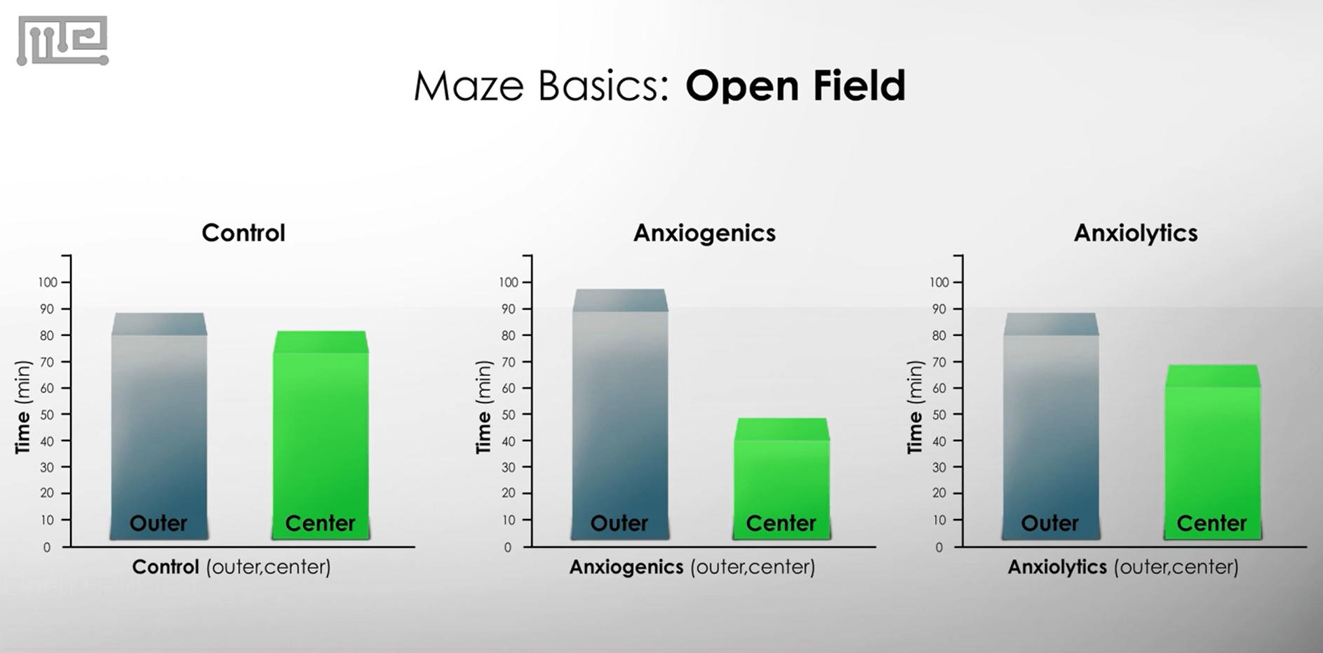 open field test anxiety