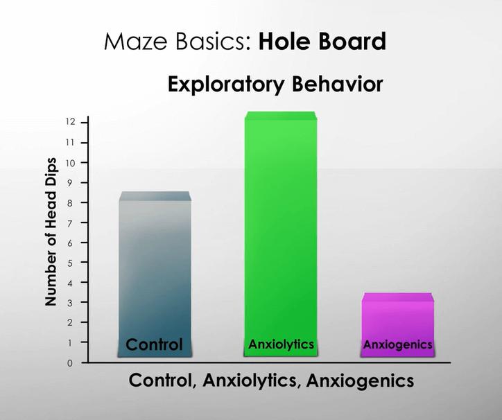 the hole board test bar graph