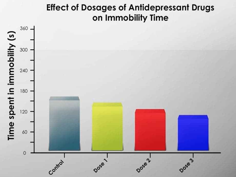Antidepressant drugs with Tail suspension test