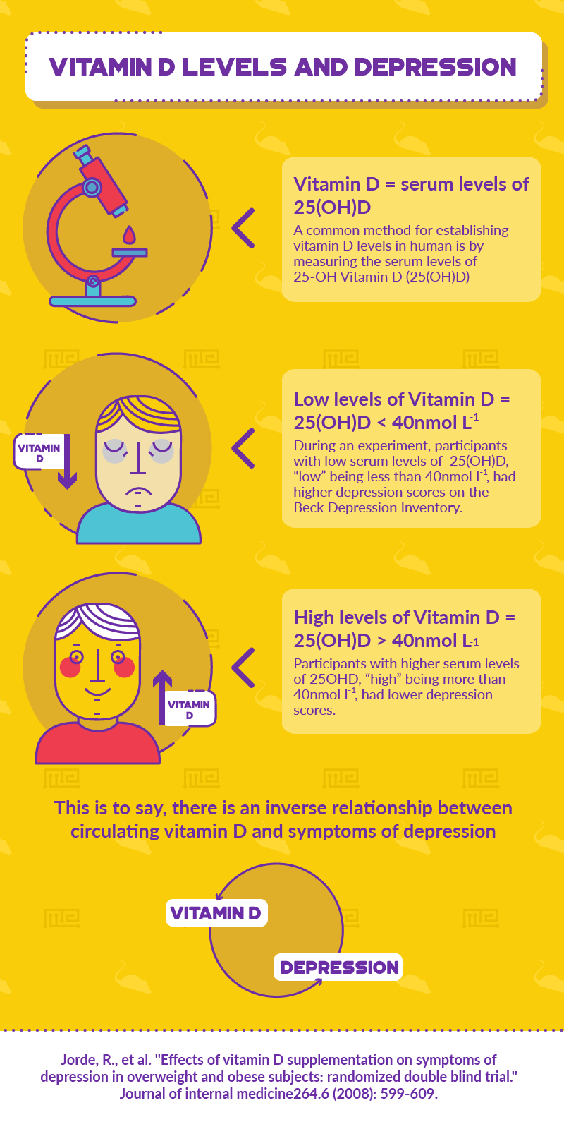 vitamin d and anxiety depression infographic