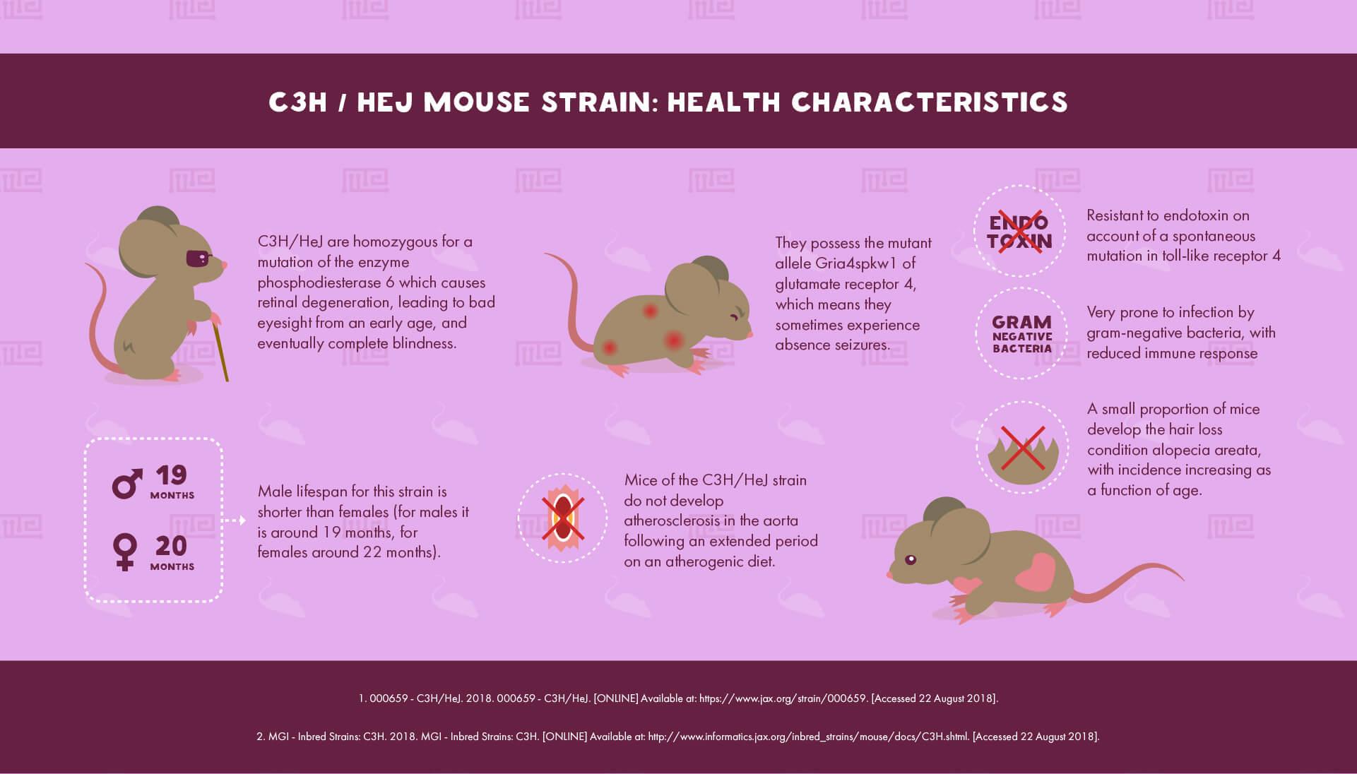 C3H/HeJ Mouse Strain : Health Characteristics