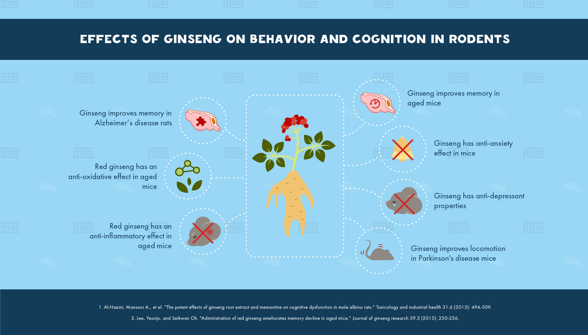 Effects of Ginseng on Behavior and Cognition in Rodents-38