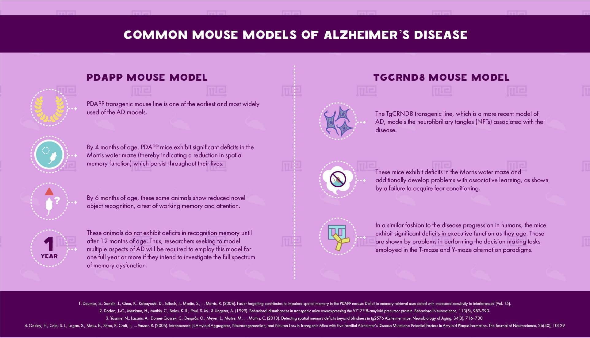 Common mouse models of Alzheimer's Disease