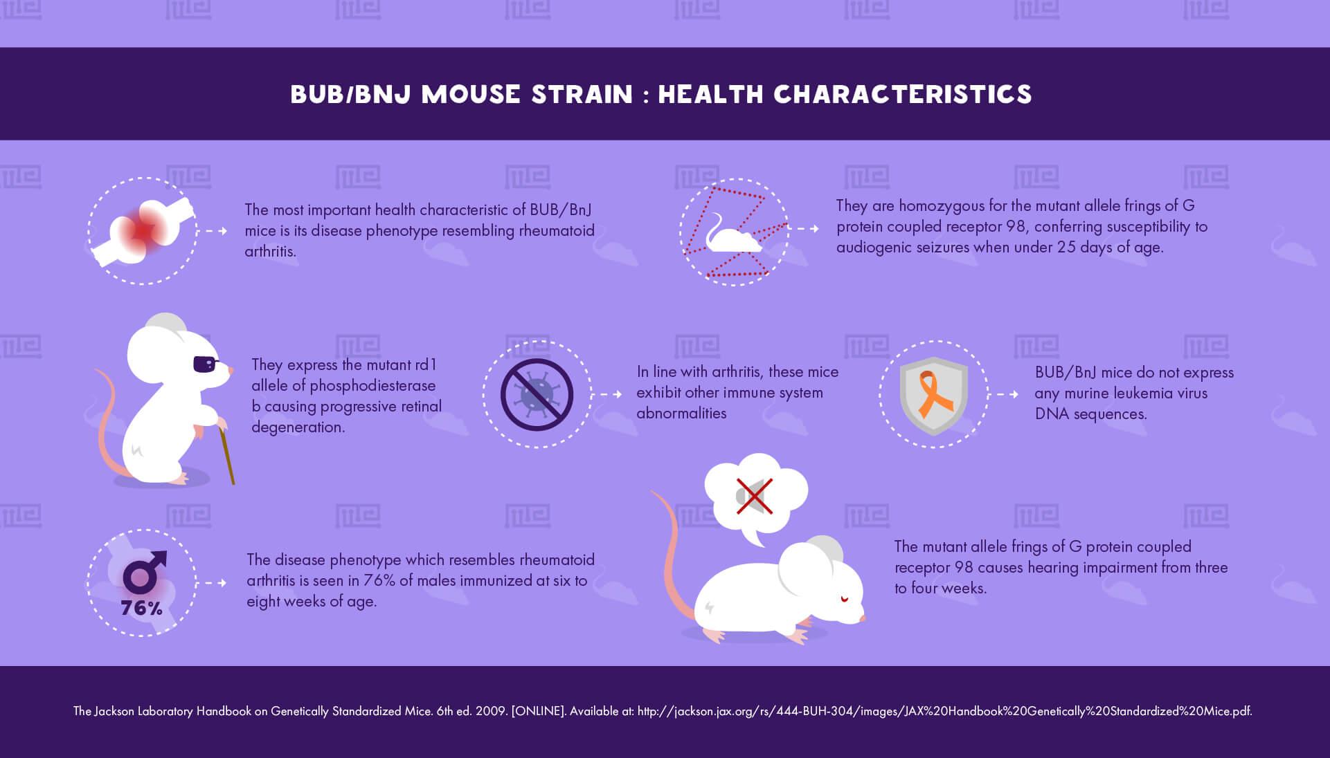 BUB-BnJ Mouse Strain - Health Characteristics