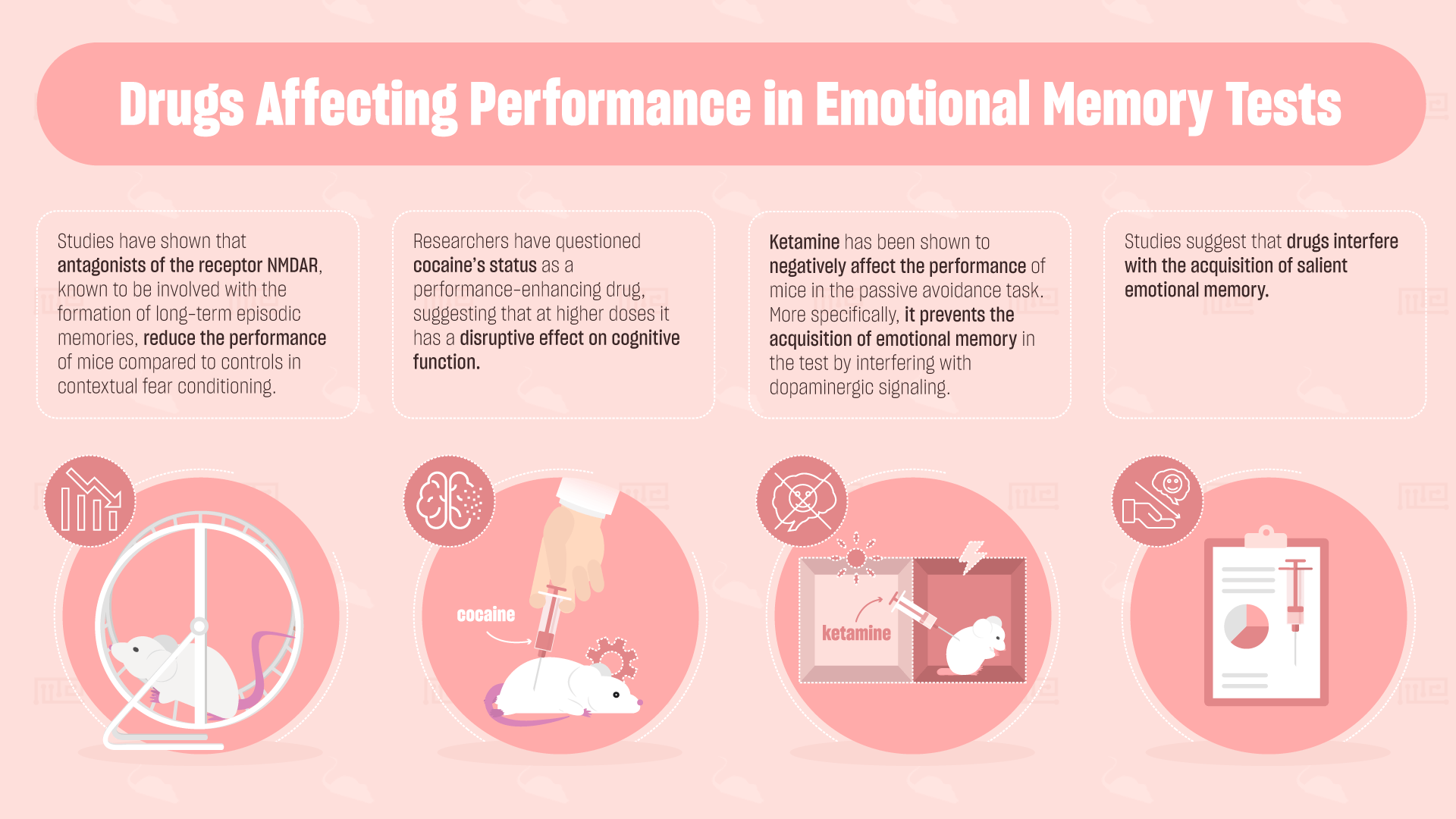 drugs affecting emotional memory