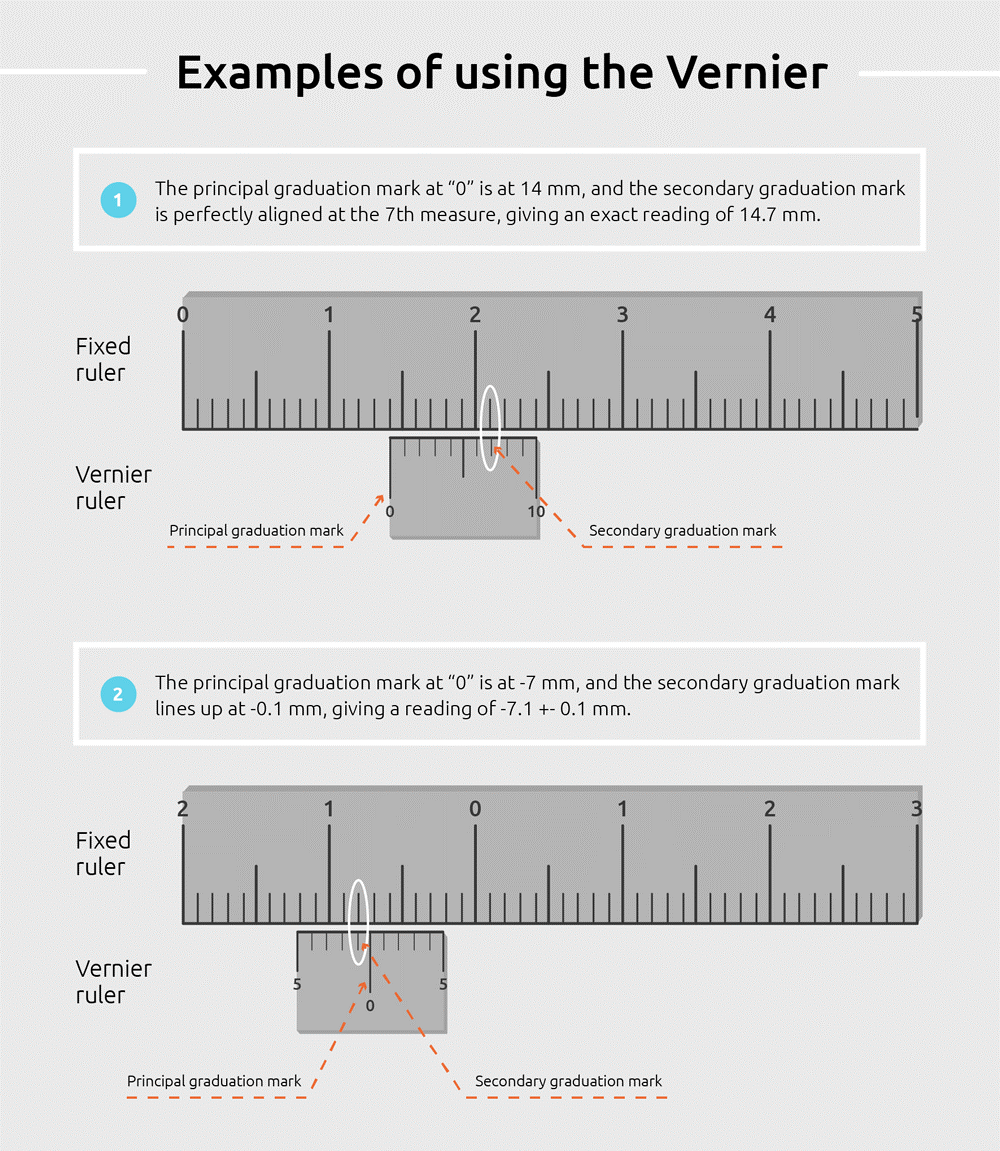 Stereotaxic Precision of a Vernier